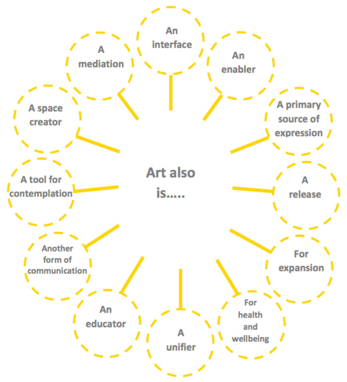 Art also is.... - Click here to view this entry